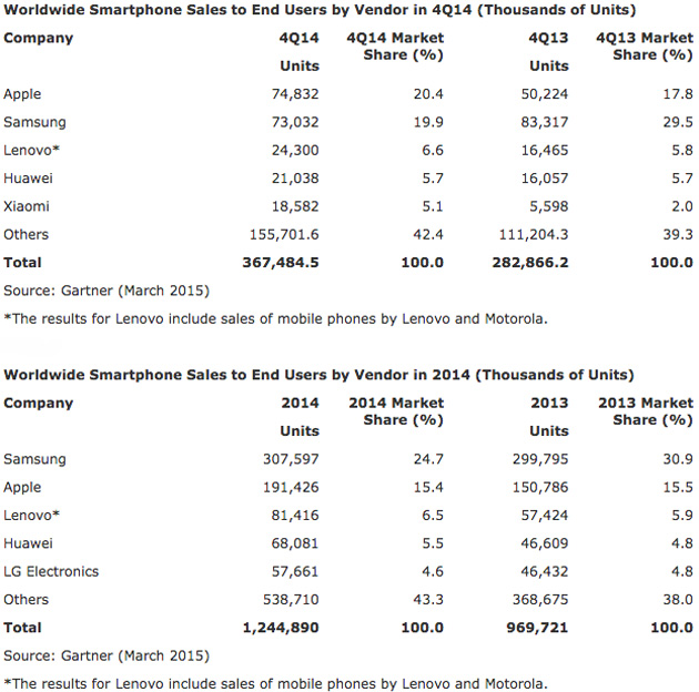 Gartner smartphone market share data for Q4 2014 and all year