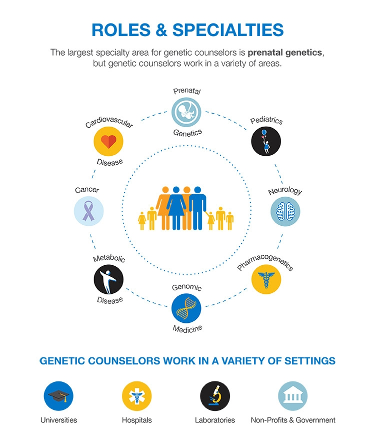 cancer genetic counselor job description cum să elimini râmele rotunde din corp