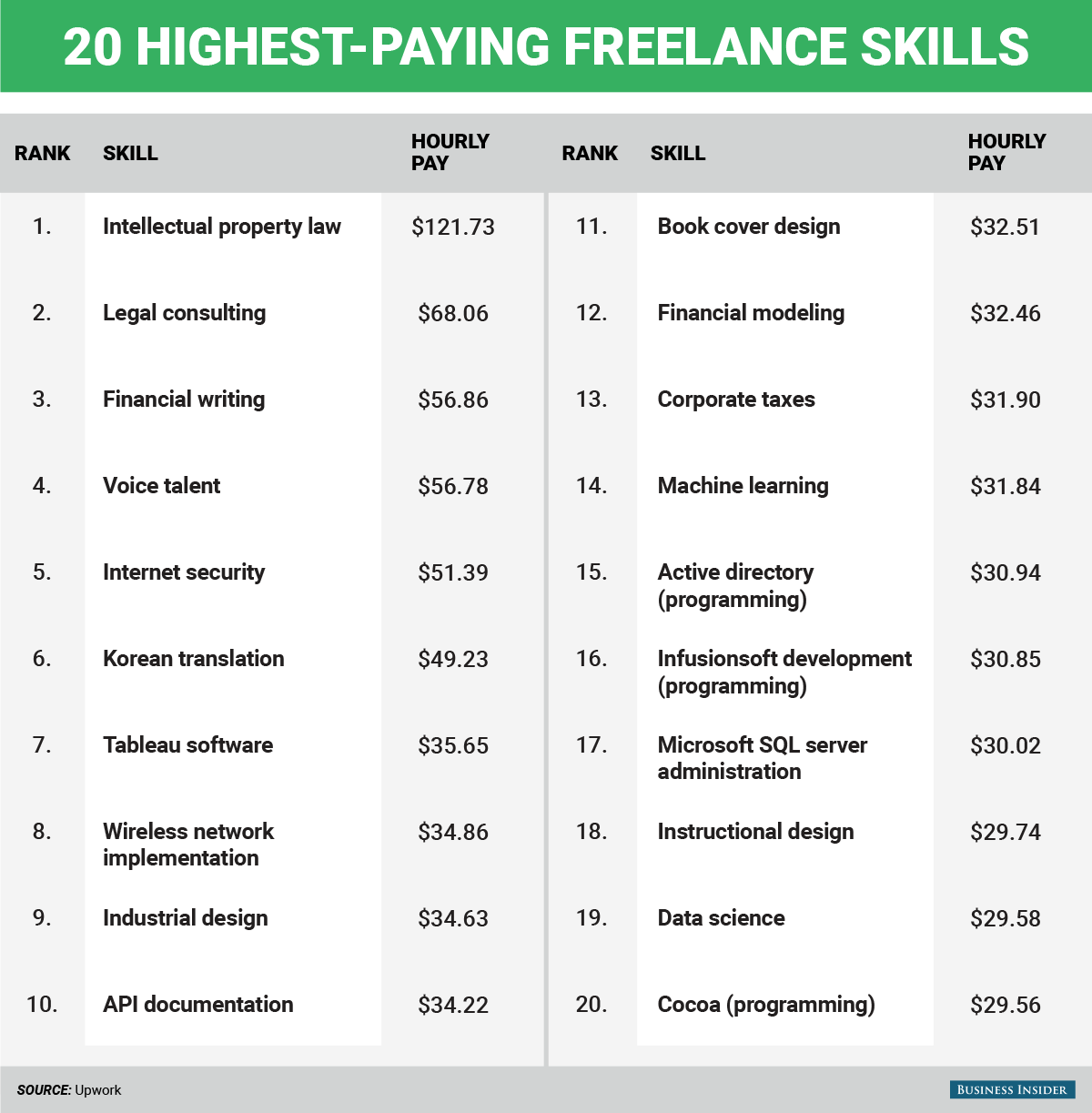 The Career Opportunity That Pays Well Grab It And Study: The 20 Highest-Paying Jobs You Can Do From Home