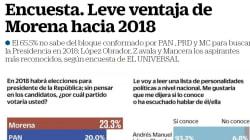 Morena encabeza (por poco) preferencias rumbo a #2018: