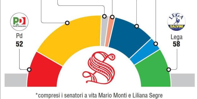 Il Governo M5S Lega ha una maggioranza risicata al Senato: s