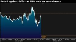 La livre sterling chute pendant les débats au Parlement britannique sur le