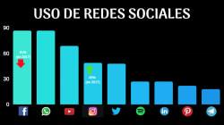 Tres gráficos que ilustran cómo Instagram le está comiendo terreno a