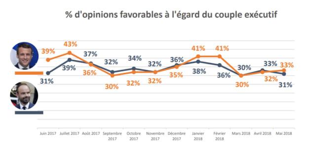 Après un an passé à l'Elysée, le président de la République Emmanuel Macron résiste mieux que son premier ministre Edouard Philippe.