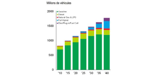 Est-ce possible de bannir les voitures à essence d'ici 2040 ?