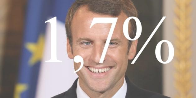 Avec une croissance revue à la hausse à 1,7% dès 2017, Emmanuel Macron voit des marges de manoeuvre inespérées se dégager.