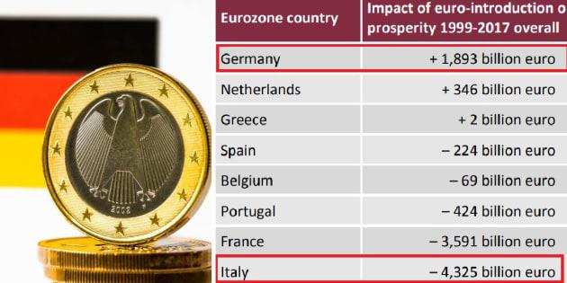 Non è vero che l'Italia con l'euro ha perso 4.300 miliardi