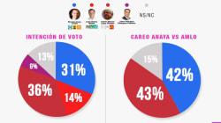 Panistas difunden encuesta fake de El Universal en redes