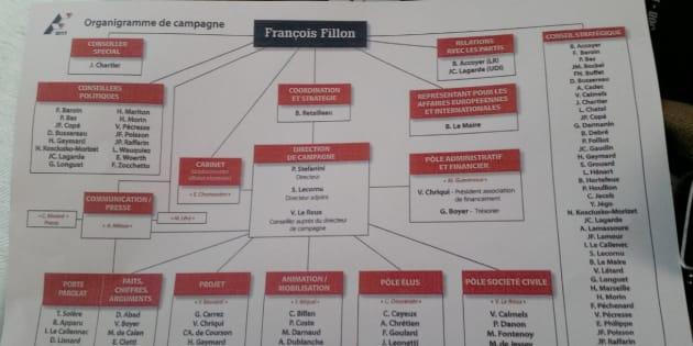 Les proches d'Alain Juppé font leur retour en force dans l'organigramme de François Fillon