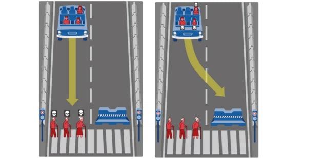 La voiture autonome doit-elle sacrifier le conducteur, un enfant et une femme pour sauver trois personnes âgées? Voici l'un des multiples dilemmes proposés par l'étude.