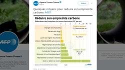 L'AFP nous dit pourquoi elle a publié cette infographie sur le réchauffement climatique et les