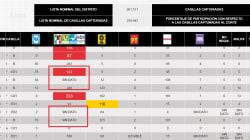 Las inconsistencias del PREP en el Edomex que dejan dudas en 241 mil votos a favor de Del