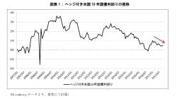リーマンショック前の水準にまで上昇した米ドル円のヘッジコスト:基礎研レター