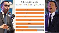 I delusi del Pd votano M5S, così il Movimento si colora di sinistra. Il Partito di Renzi segna la fine delle Regioni Rosse (d...
