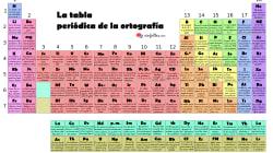 La tabla periódica de la ortografía o de cómo comprimir las reglas de un idioma en pequeños