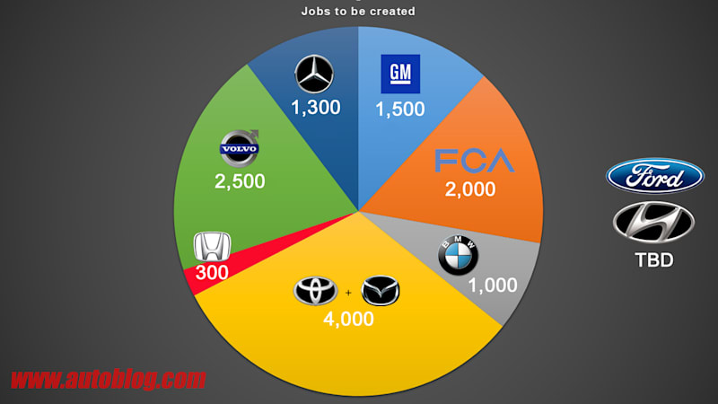 Which car companies are creating new jobs in America?