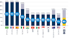 日本人の有給取得率は3年連続「世界最下位」 有給の取得に「罪悪感を感じる」は世界最多
