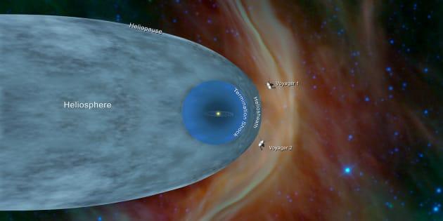 La position des sondes Voyager 1 et 2.