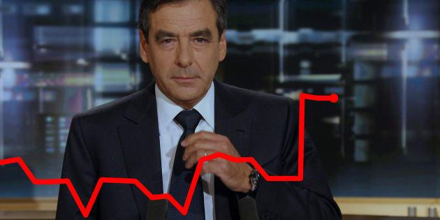 François Fillon rejoint le monde de la finance (et la bourse applaudit)