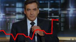 La bourse applaudit l'arrivée de François Fillon chez Tikehau