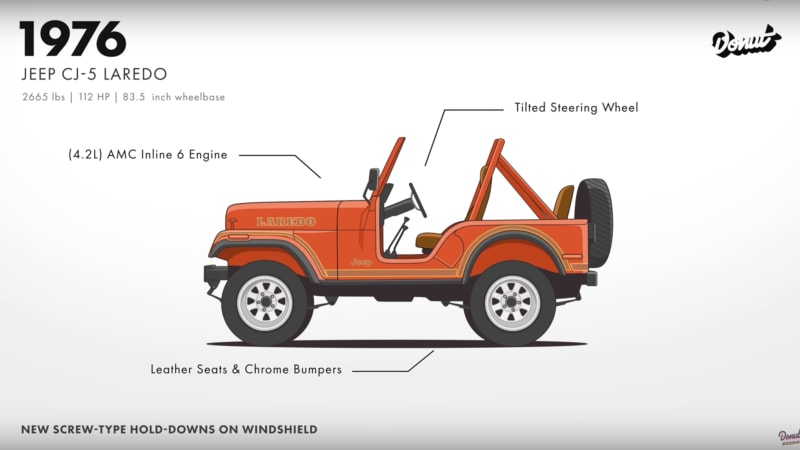 Video charts evolution of Jeep from military vehicle to SUV powerhouse