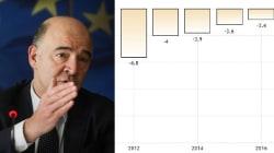 La parabola di Moscovici: