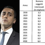 Di Maio sapeva (o doveva sapere) una settimana prima delle stime