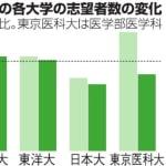 日大と東京医科大の志望者が激減 不祥事でイメージ低下