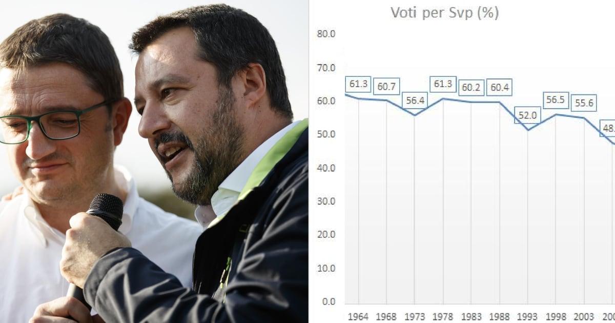 Trento per la prima volta alla destra (radicale), a Bolzano Svp mai così male dal '48. L'analisi del Cattaneo sul voto in Trentino Alto Adige