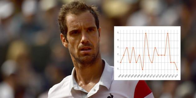 Aucun Français en 2e semaine de Roland Garros: quatre courbes qui illustrent la mauvaise passe du tennis masculin