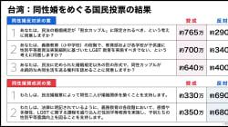 台湾の同性婚をめぐる国民投票、反対派が多数に。これまでの経緯と今後の影響を解説。