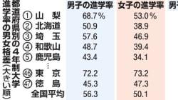 大学進学率、男女格差が浮き彫りに。45道府県で女性が男性を下回る