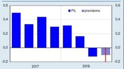 Bankitalia vede la recessione