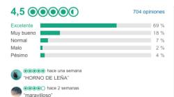 Así es la mejor pizzería de España según TripAdvisor: 69% de opiniones