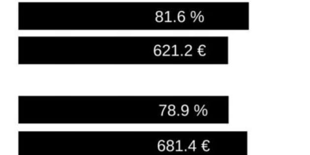 Après l'enquête de SOS Racisme, on a demandé à un expert en assurance pourquoi un jeune de banlieue paye plus cher