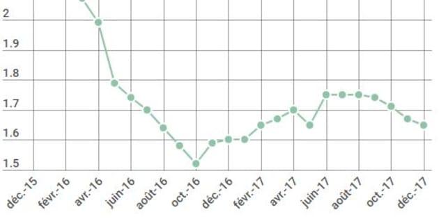 Immobilier: Finalement, les taux d'emprunt n'ont pas augmenté en 2017, et ça ne devrait pas changer en 2018