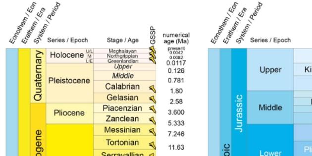 """La """"charte stratigraphique internationale"""" a été mise à jour avec trois subdivisions à l'Holocène. Nous vivons depuis 4200 ans dans l'âge du Meghalayen."""