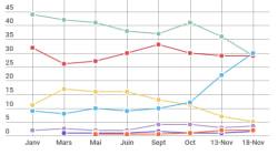 Le sondage hallucinant à deux jours du premier tour de la primaire de