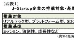 出でよ、次のユニコーン~経済産業省のプログラム「J-Startup」がスタート!:研究員の眼