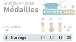 Le tableau final des médailles des JO d'hiver
