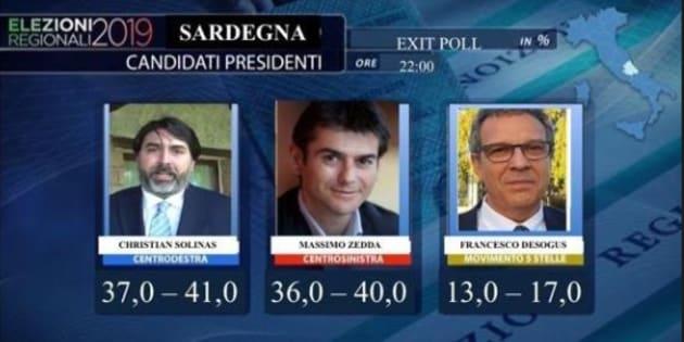Regionali Sardegna Exit Poll Crollo M5s Testa A Testa Tra