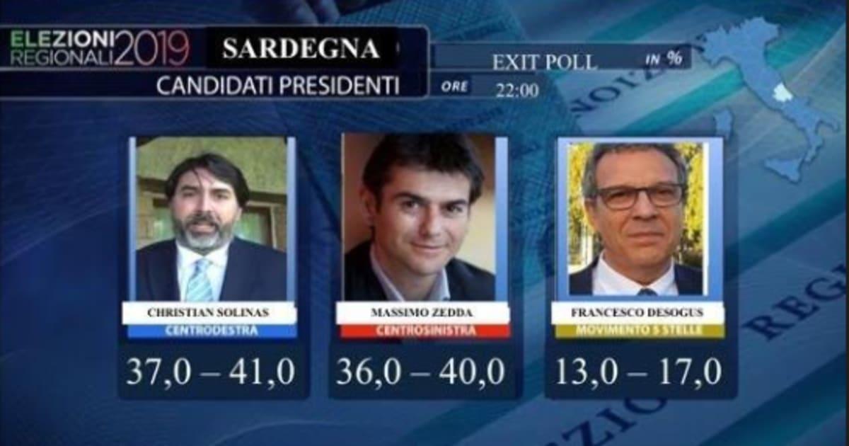 Regionali Sardegna, exit poll: crollo M5s, testa a testa tra Christian Solinas e Massimo Zedda