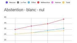 Chez les électeurs de Mélenchon et Fillon, l'abstention grimpe en