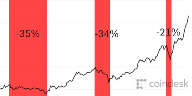 Bitcoin: Pourquoi il faut absolument freiner votre envie d'en acheter