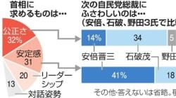 朝日新聞世論調査・次期総裁にふさわしいのは安倍氏32%、石破氏26% 安倍氏優勢続く