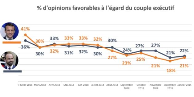 Après deux mois de baisse sur fond de crise des gilets jaunes, la popularité d'Emmanuel Macron regagne trois points dans notre baromètre YouGov.