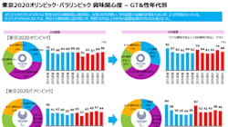 東京2020、もっとも興味が高いのは意外にも10代の若い世代?