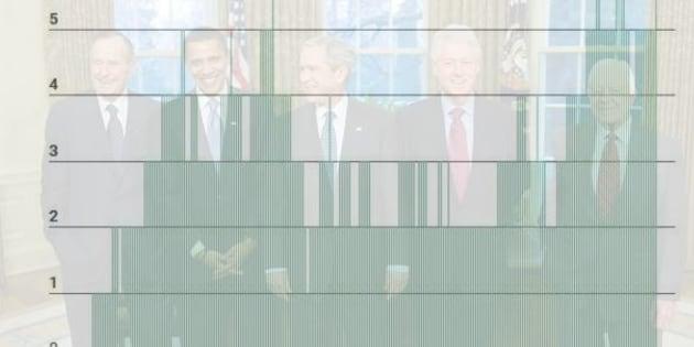 Six présidents américains en vie, un record égalé seulement 3 fois dans le passé