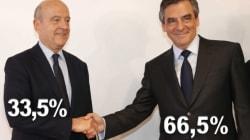 François Fillon large vainqueur de la primaire de la