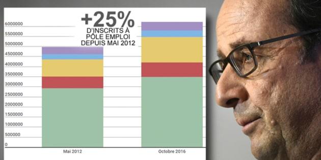 Après cette photographie avant/après du chômage, on voit mal comment François Hollande justifiera une candidature en décembre